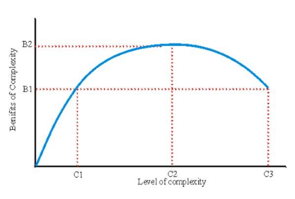 taintercomplexity