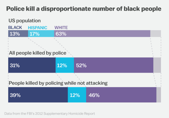 Living While Black Is A Dangerous Condition. Obama Has Nothing To Do With It.