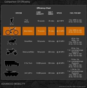 militarymobilitycomparisonchart