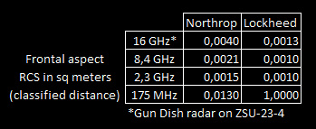 lockheed_northrop_rcs_comparison