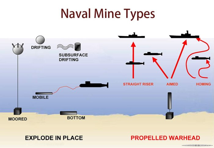 navalminetypes